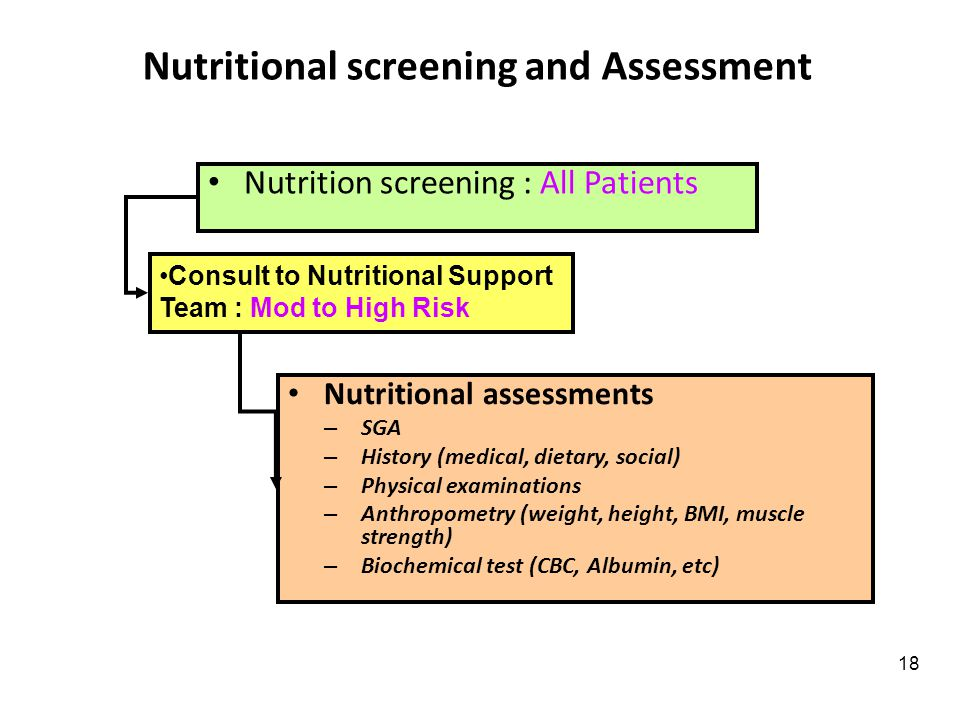 Nutritional screening and Assessment