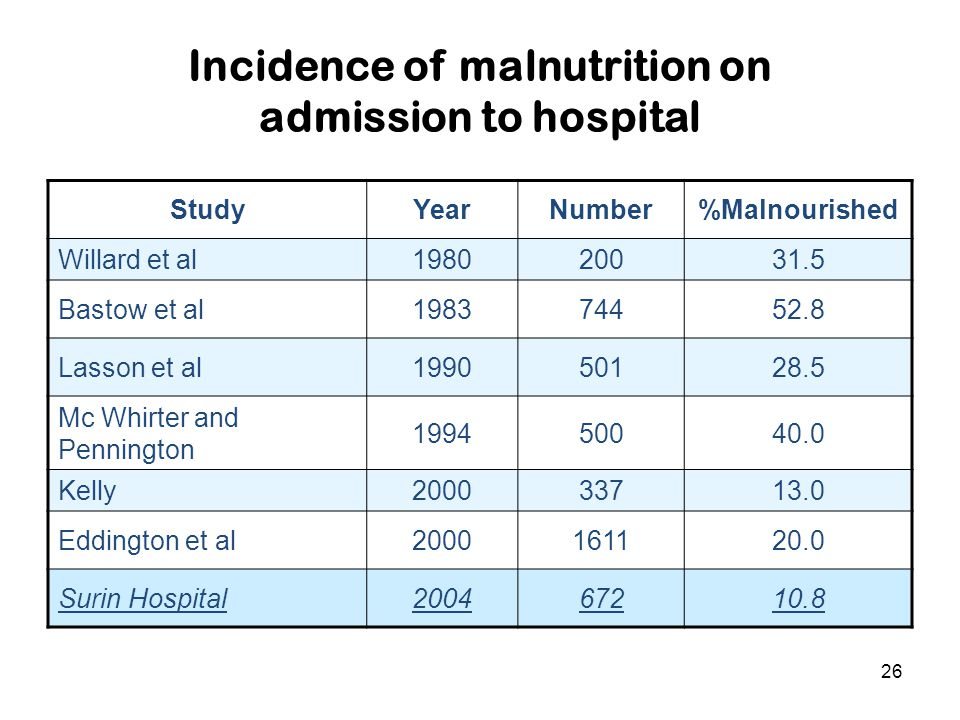 Incidence of malnutrition on admission to hospital