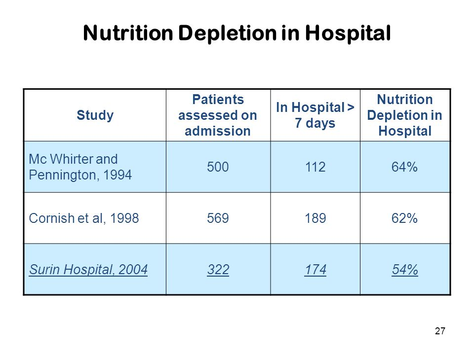 Nutrition Depletion in Hospital
