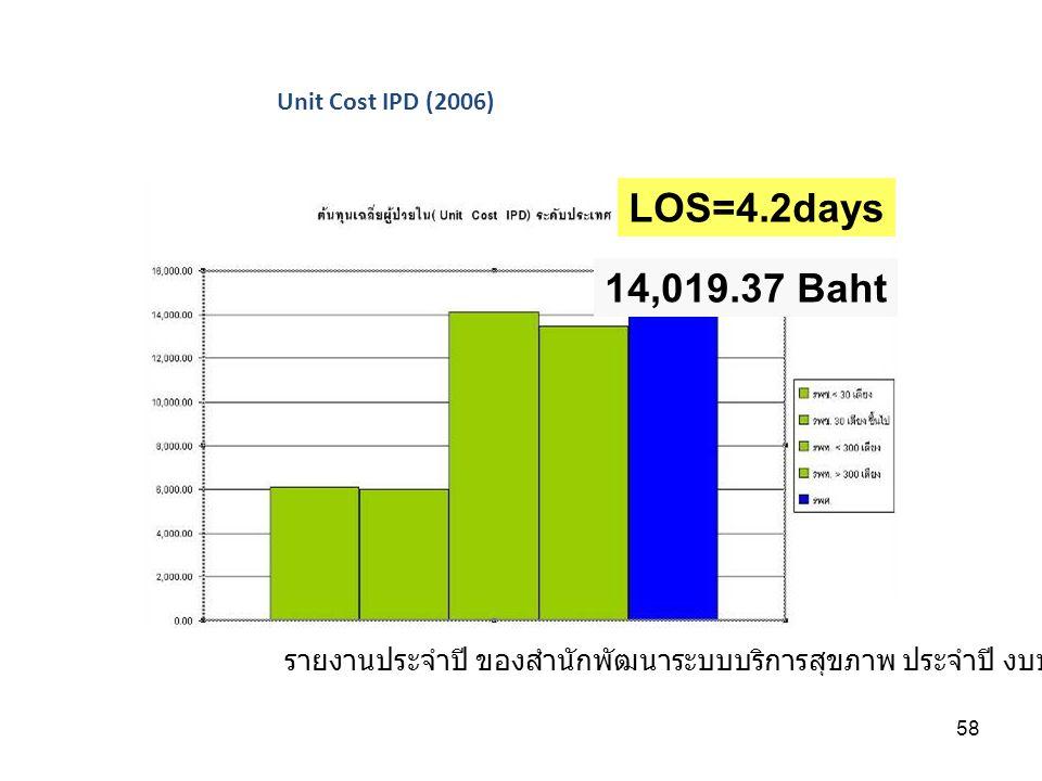 Unit Cost IPD (2006) รายงานประจำปี ของสำนักพัฒนาระบบบริการสุขภาพ ประจำปี งบประมาณ 2549. 14,019.37 Baht.
