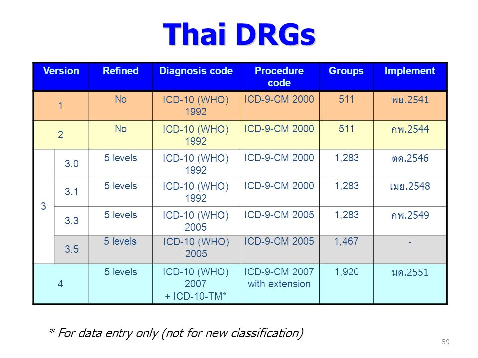 Thai DRGs * For data entry only (not for new classification) Version