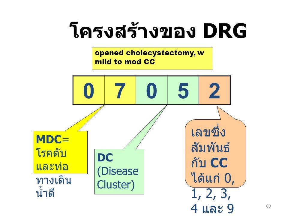 โครงสร้างของ DRG opened cholecystectomy, w mild to mod CC. 7. 5. 2. เลขซึ่งสัมพันธ์กับ CC ได้แก่ 0, 1, 2, 3, 4 และ 9.