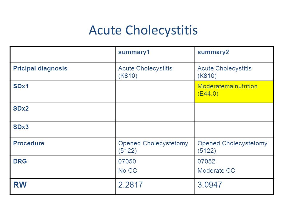 Acute Cholecystitis RW 2.2817 3.0947 summary1 summary2