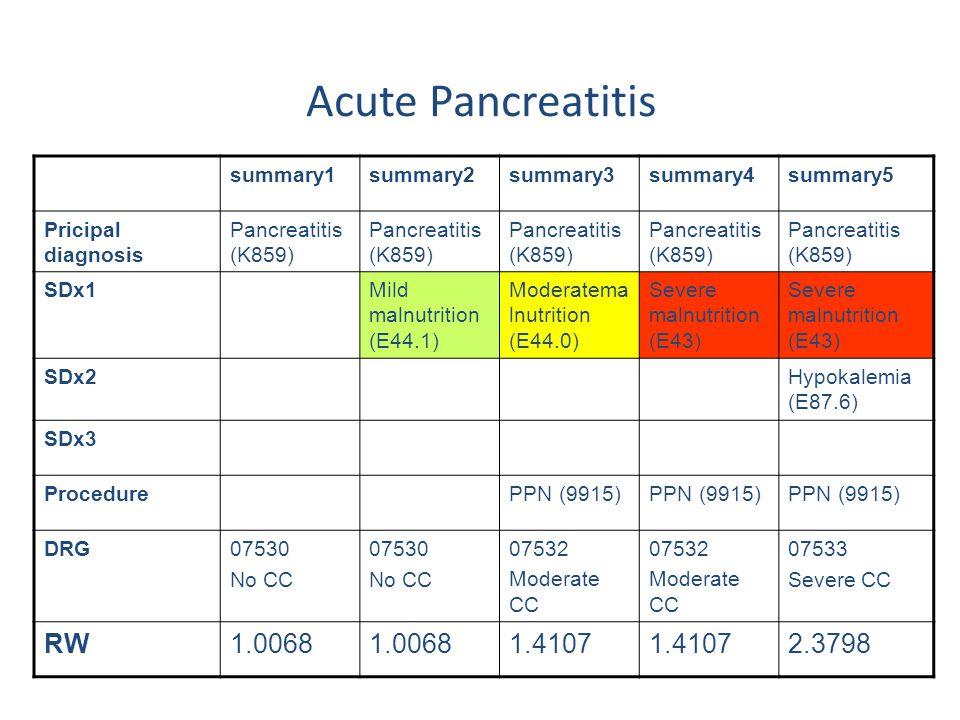 Acute Pancreatitis RW 1.0068 1.4107 2.3798 summary1 summary2 summary3