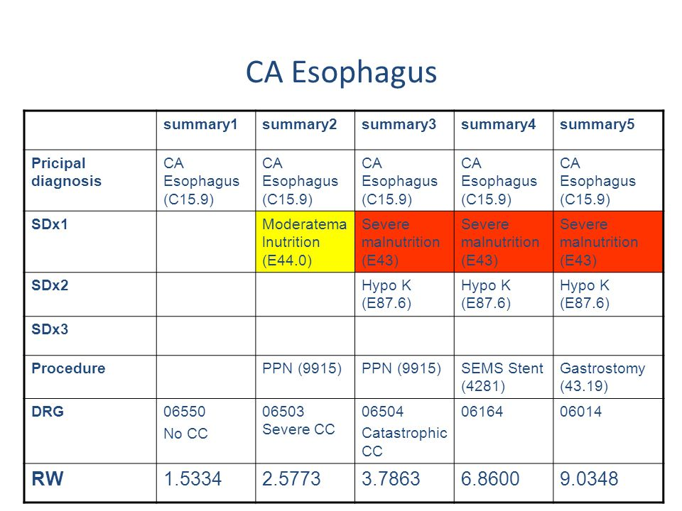 CA Esophagus RW 1.5334 2.5773 3.7863 6.8600 9.0348 summary1 summary2