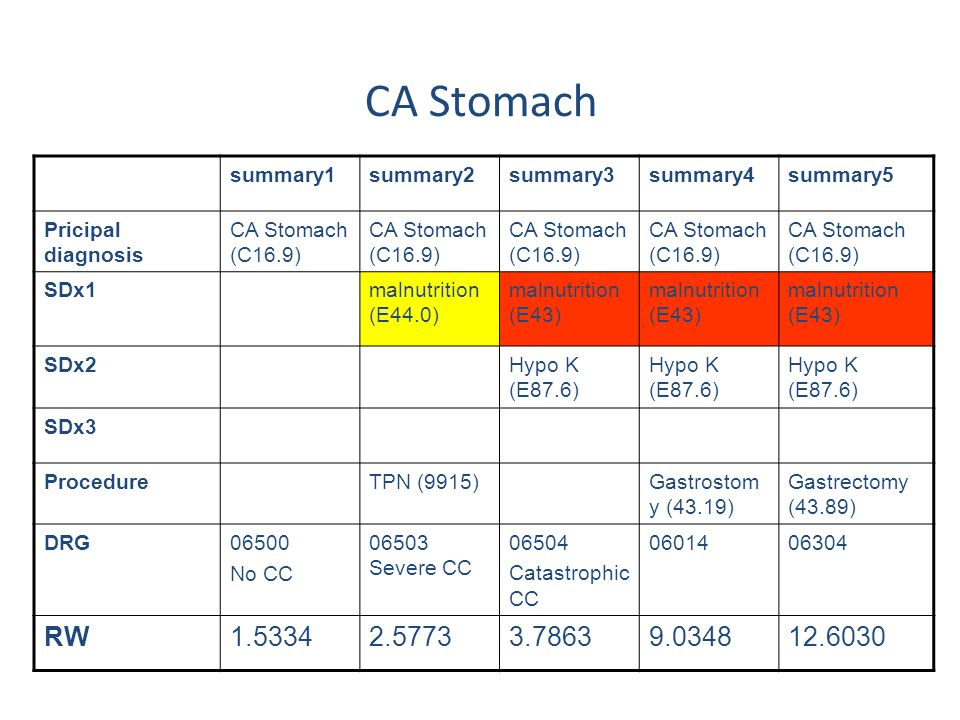 CA Stomach RW 1.5334 2.5773 3.7863 9.0348 12.6030 summary1 summary2