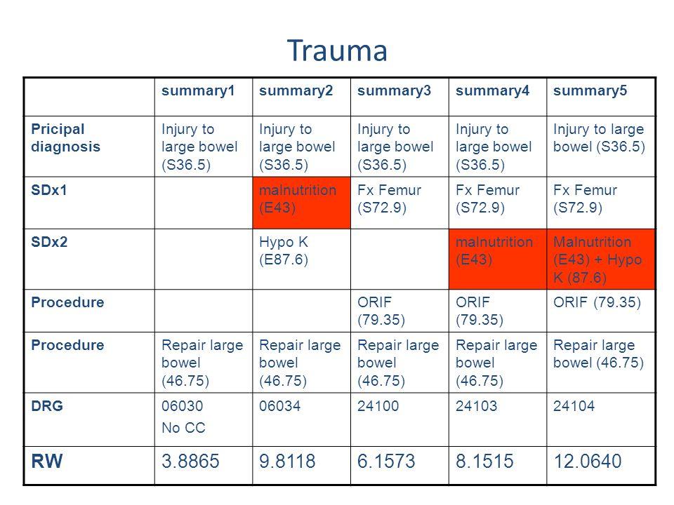 Trauma RW 3.8865 9.8118 6.1573 8.1515 12.0640 summary1 summary2