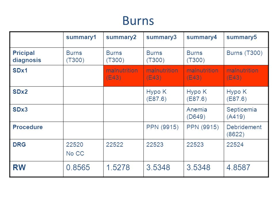 Burns RW 0.8565 1.5278 3.5348 4.8587 summary1 summary2 summary3