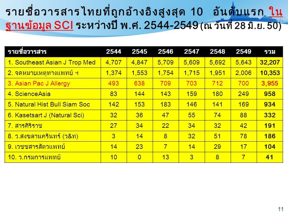 รายชื่อวารสารไทยที่ถูกอ้างอิงสูงสุด 10 อันดับแรก ในฐานข้อมูล SCI ระหว่างปี พ.ศ. 2544-2549 (ณ วันที่ 28 มิ.ย. 50)