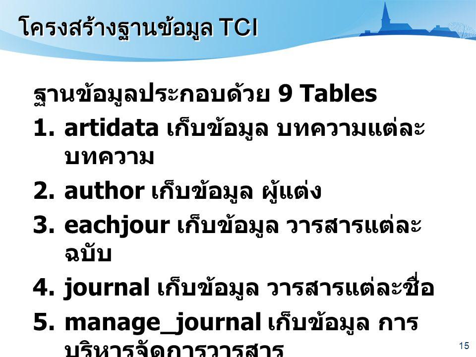 โครงสร้างฐานข้อมูล TCI