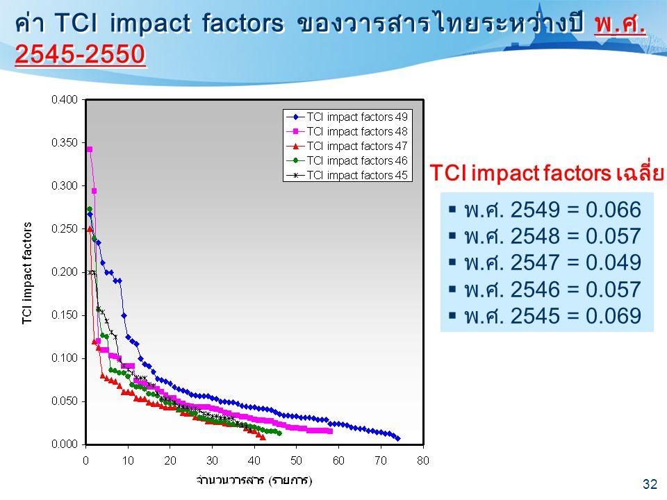 ค่า TCI impact factors ของวารสารไทยระหว่างปี พ.ศ. 2545-2550