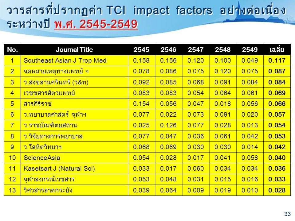 วารสารที่ปรากฏค่า TCI impact factors อย่างต่อเนื่องระหว่างปี พ. ศ