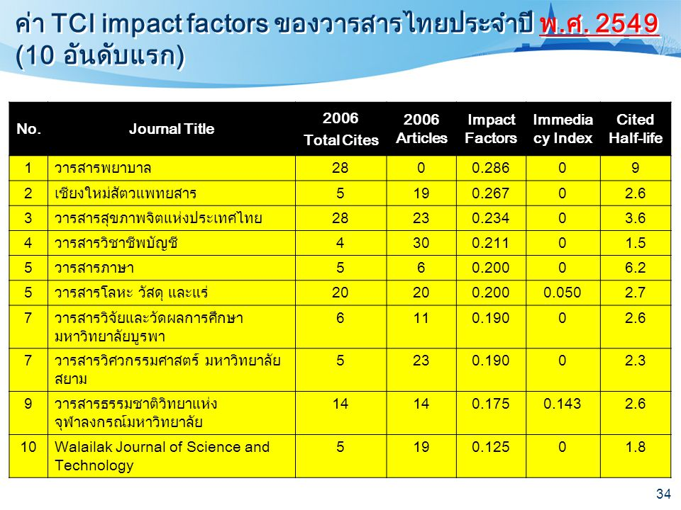 ค่า TCI impact factors ของวารสารไทยประจำปี พ.ศ. 2549 (10 อันดับแรก)