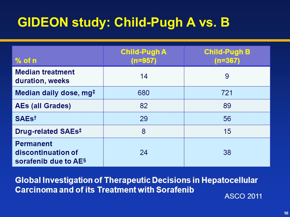 GIDEON study: Child-Pugh A vs. B