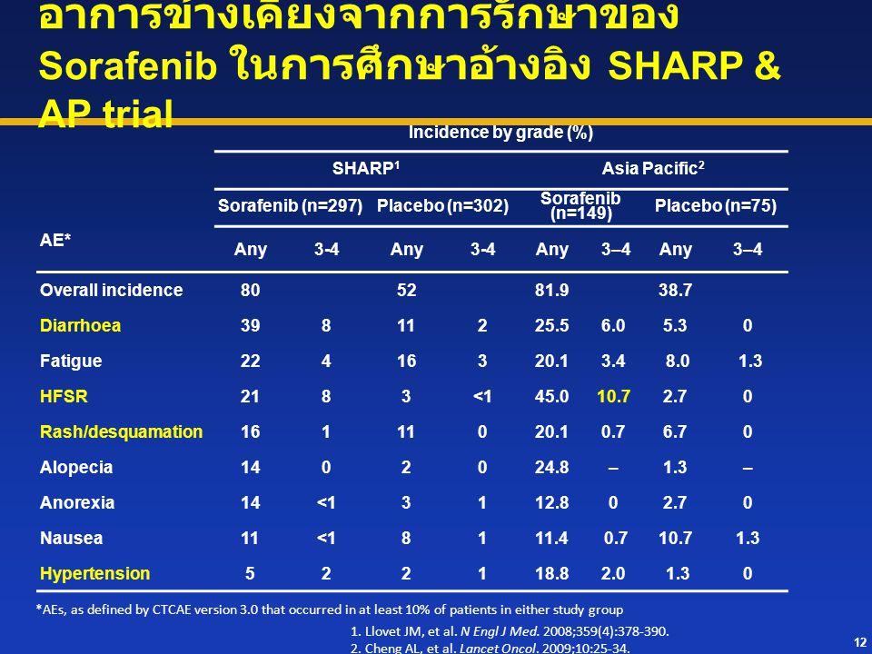 อาการข้างเคียงจากการรักษาของ Sorafenib ในการศึกษาอ้างอิง SHARP & AP trial