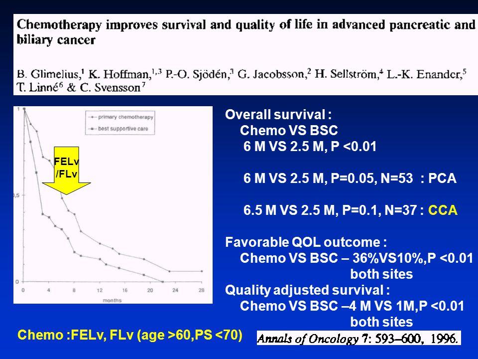 Chemo :FELv, FLv (age >60,PS <70)
