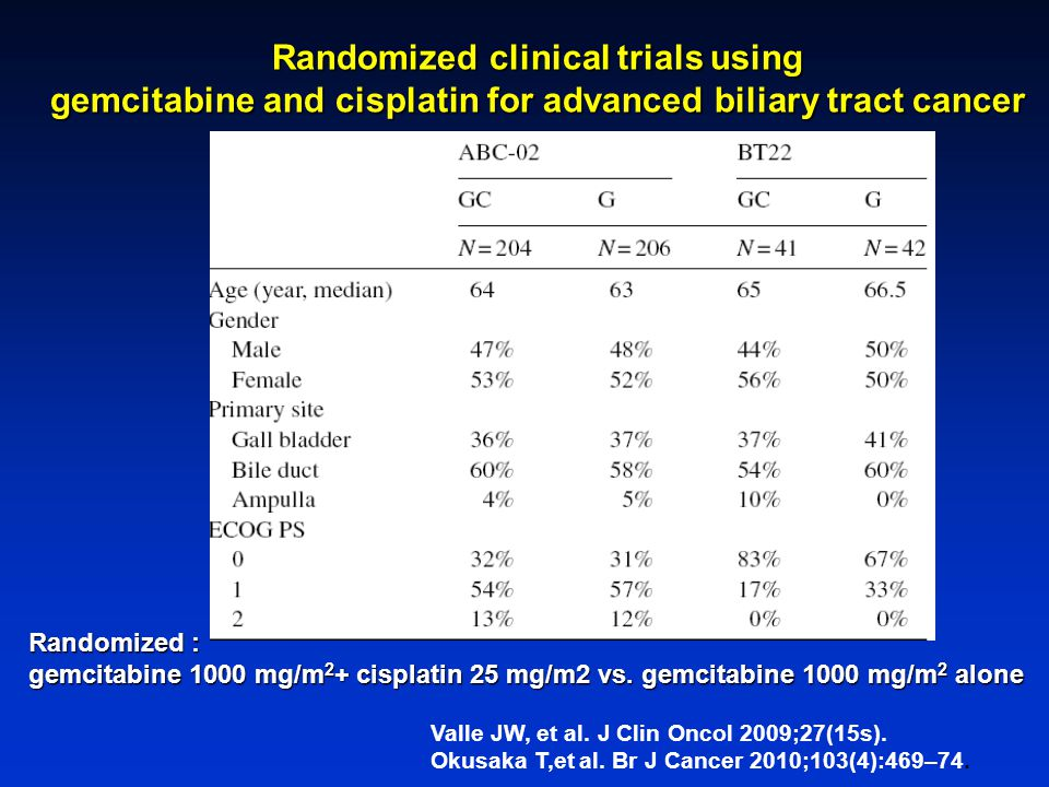 Randomized clinical trials using gemcitabine and cisplatin for advanced biliary tract cancer