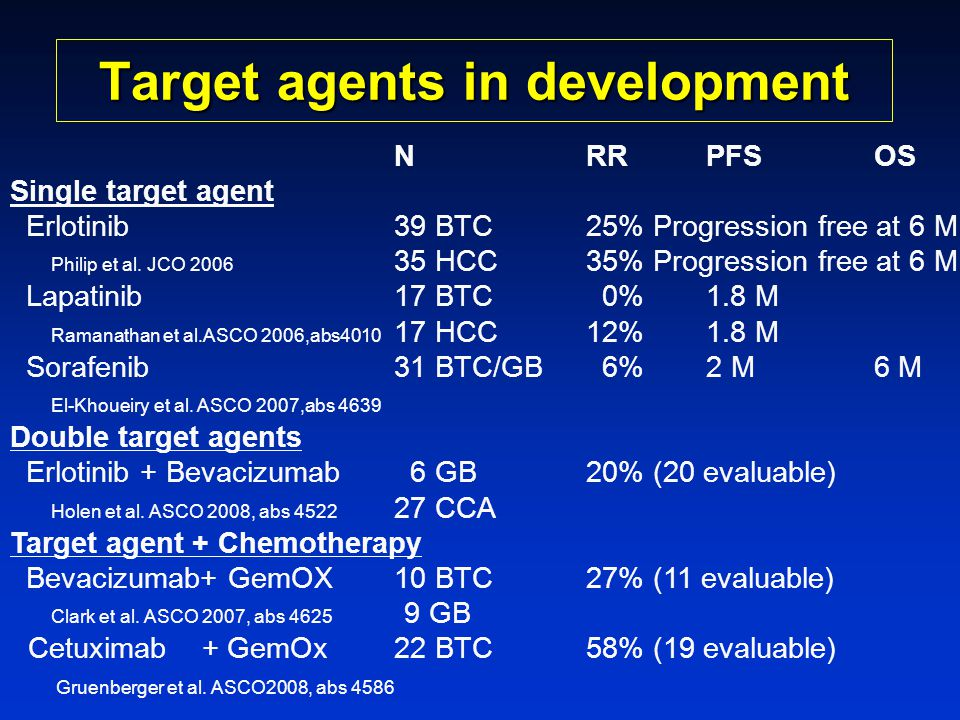 Target agents in development
