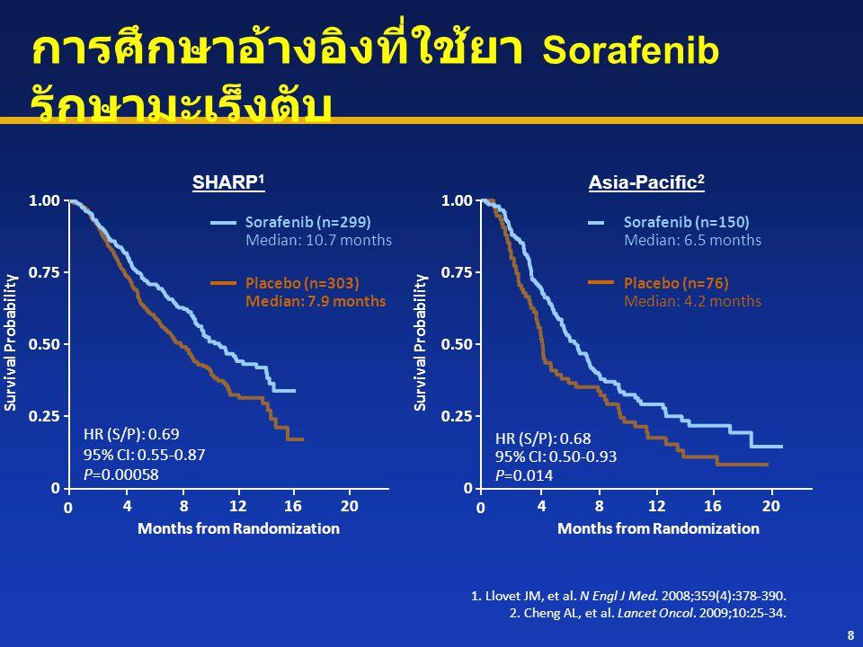 การศึกษาอ้างอิงที่ใช้ยา Sorafenib รักษามะเร็งตับ