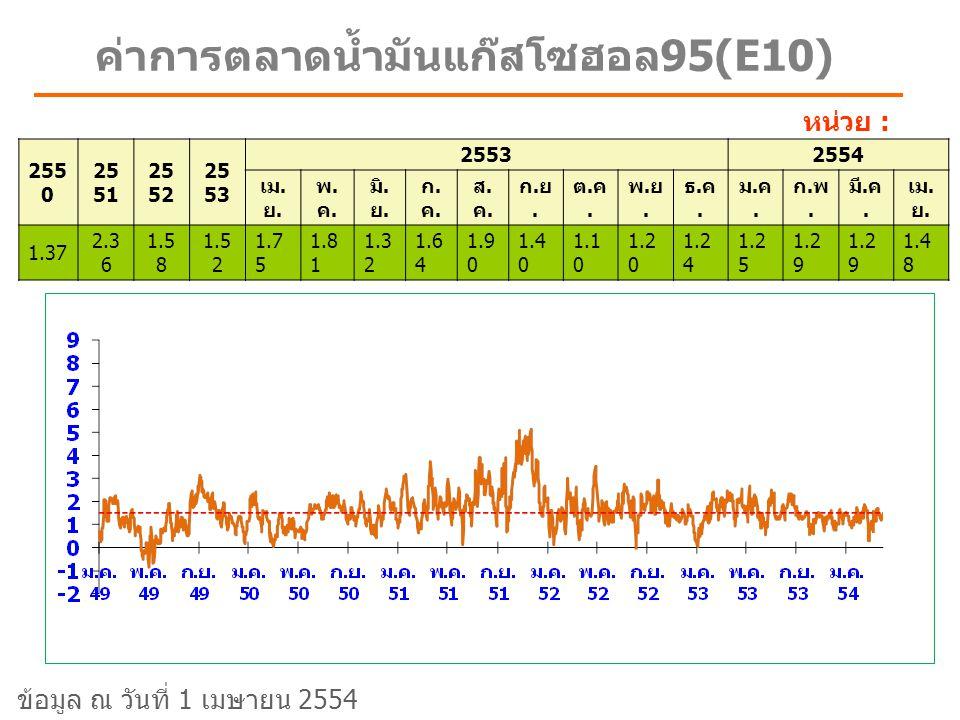ค่าการตลาดน้ำมันแก๊สโซฮอล95(E10)