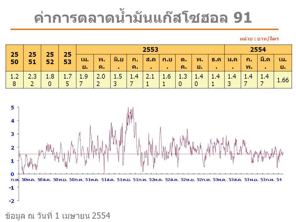 ค่าการตลาดน้ำมันแก๊สโซฮอล 91