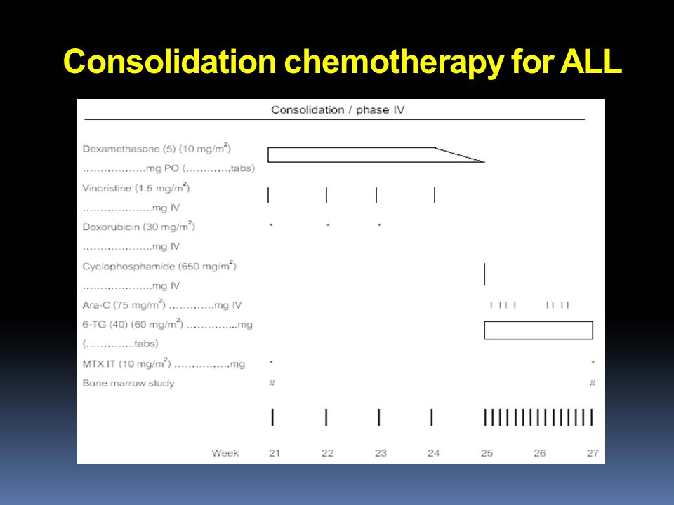 Consolidation chemotherapy for ALL
