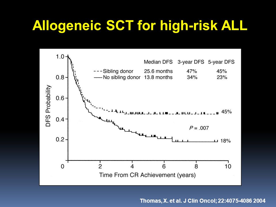 Allogeneic SCT for high-risk ALL