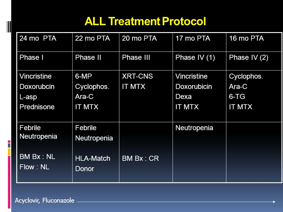 ALL Treatment Protocol
