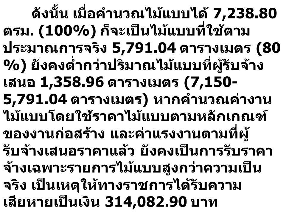 ดังนั้น เมื่อคำนวณไม้แบบได้ 7,238. 80 ตรม