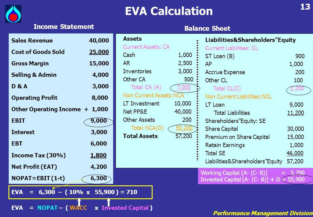 EVA Calculation Income Statement Balance Sheet