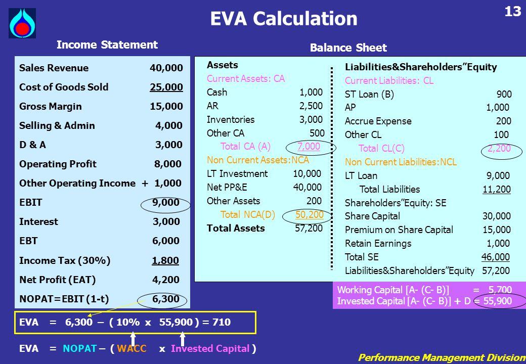 EVA Calculation Income Statement Balance Sheet