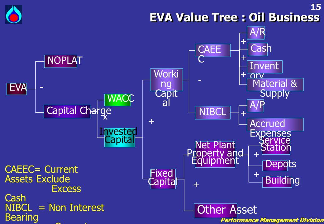 EVA Value Tree : Oil Business