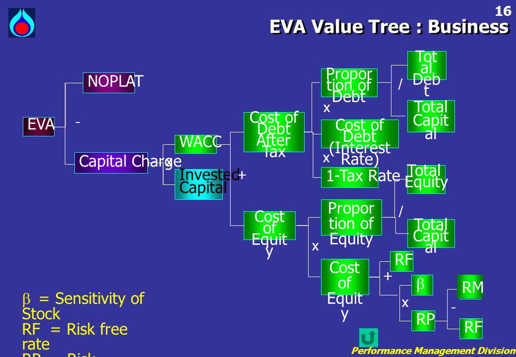 EVA Value Tree : Business