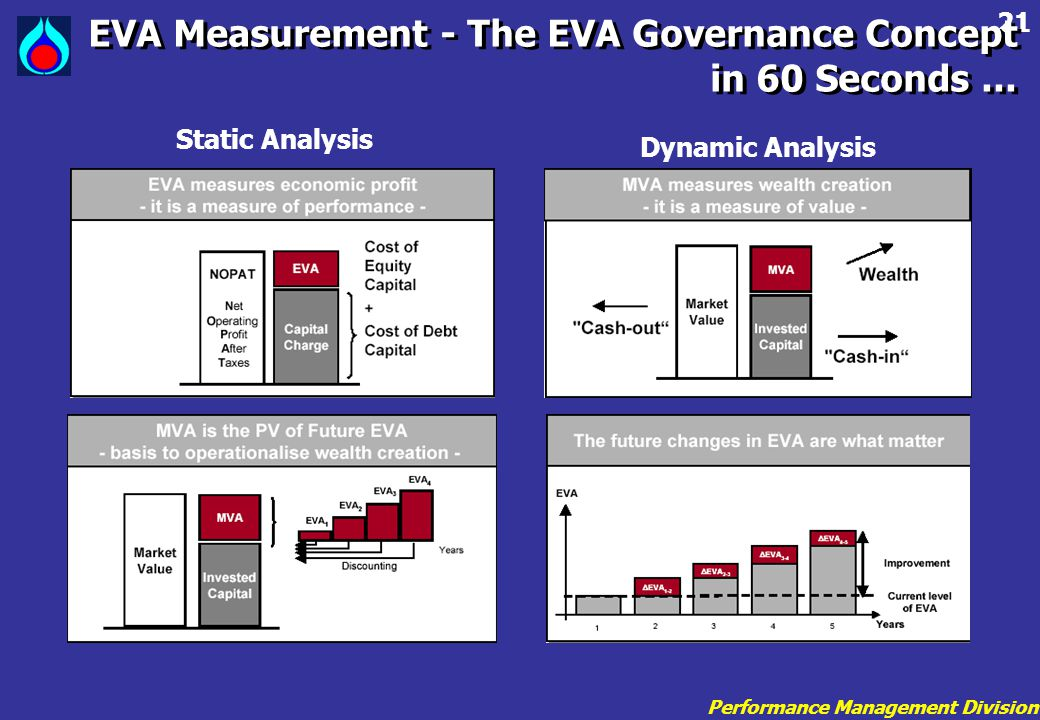 EVA Measurement - The EVA Governance Concept in 60 Seconds ...