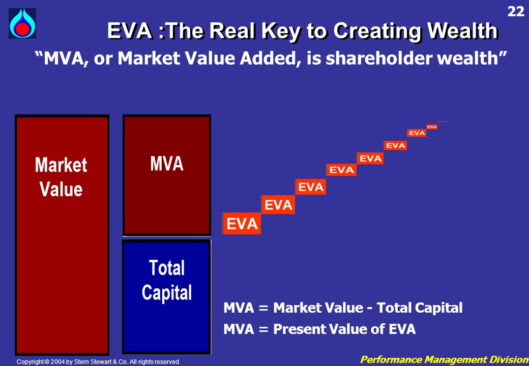 EVA :The Real Key to Creating Wealth