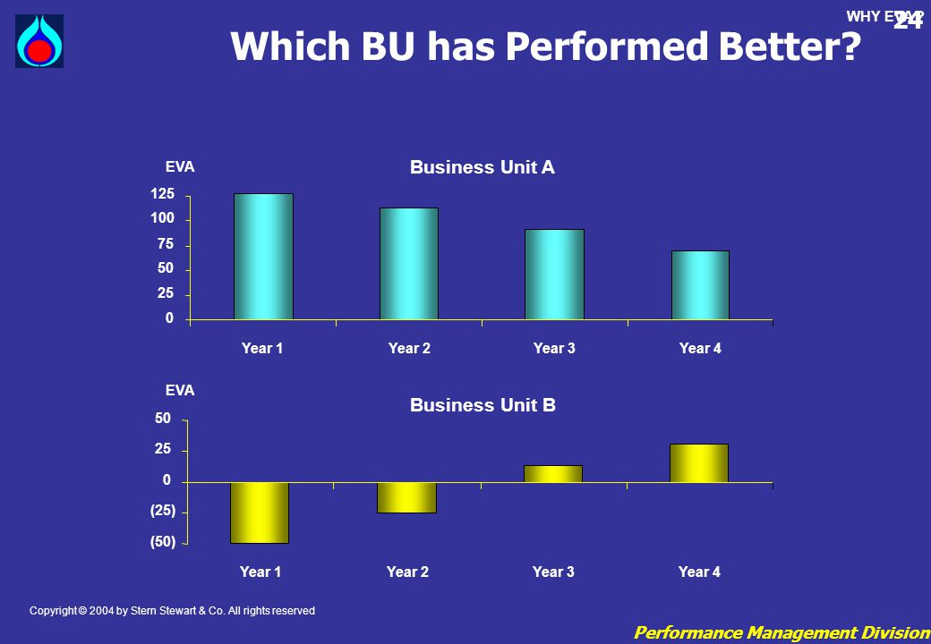 Which BU has Performed Better