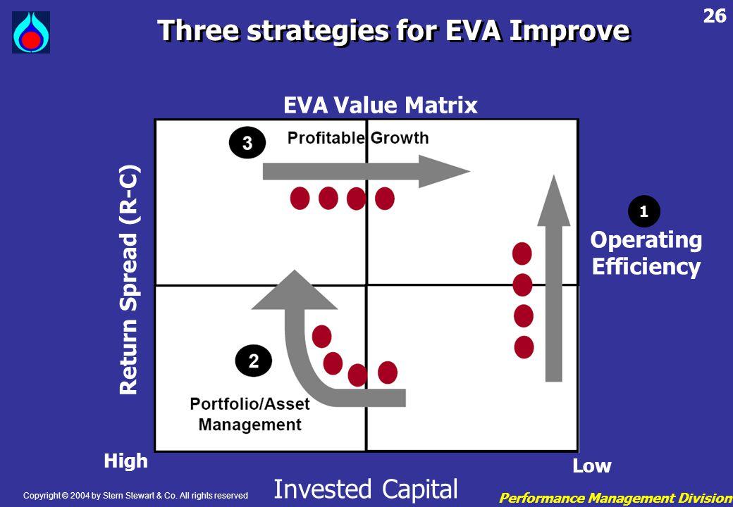 Three strategies for EVA Improve