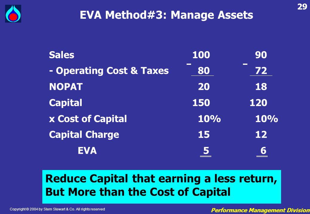 EVA Method#3: Manage Assets