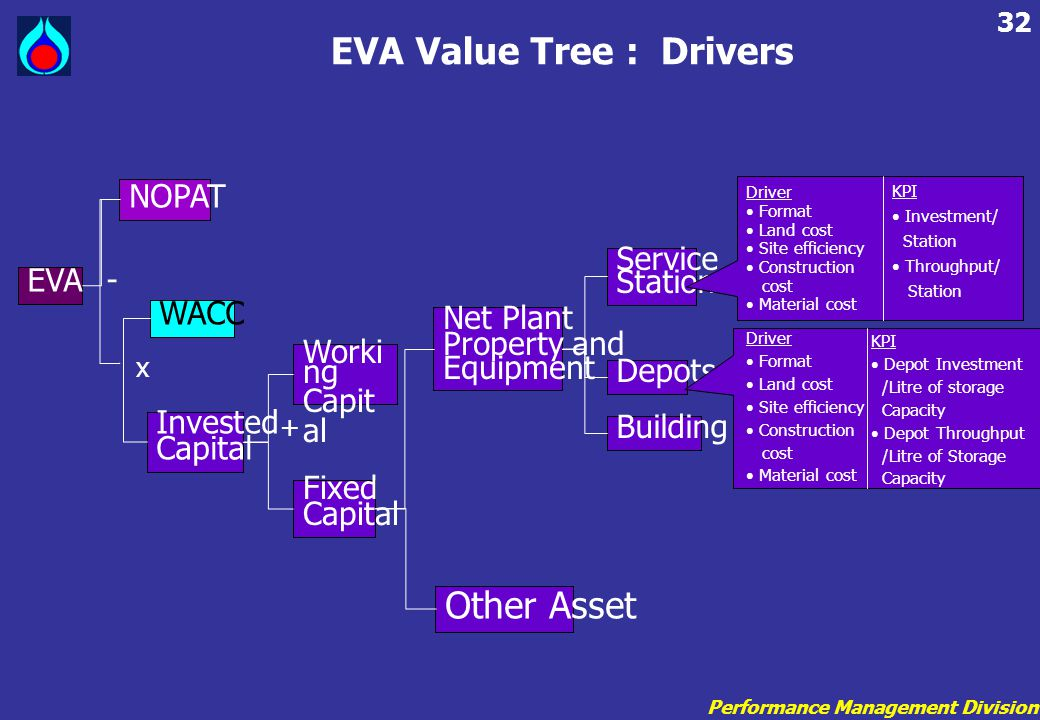EVA Value Tree : Drivers