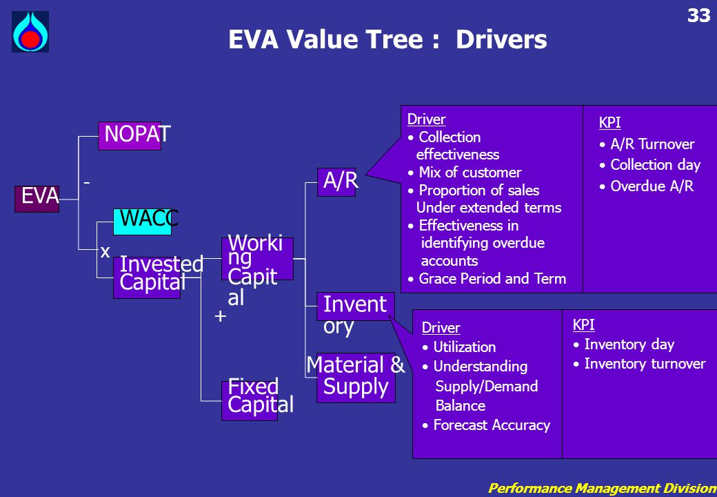 EVA Value Tree : Drivers