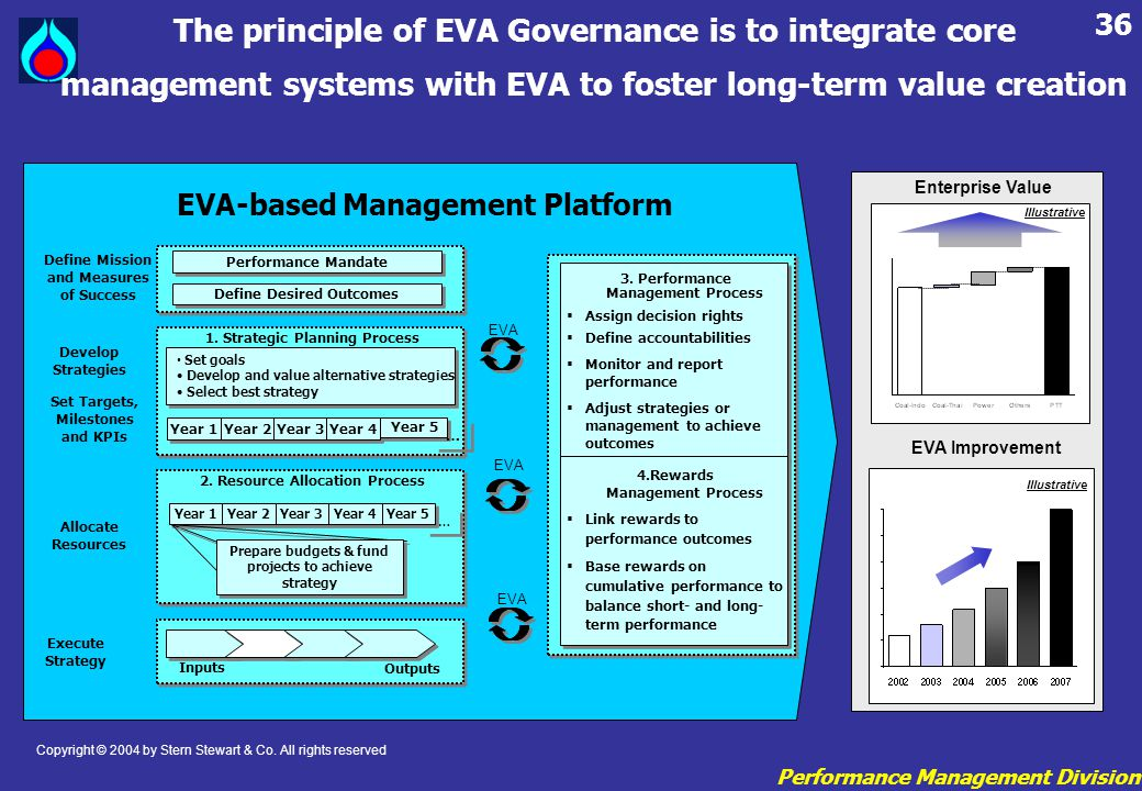 The principle of EVA Governance is to integrate core management systems with EVA to foster long-term value creation