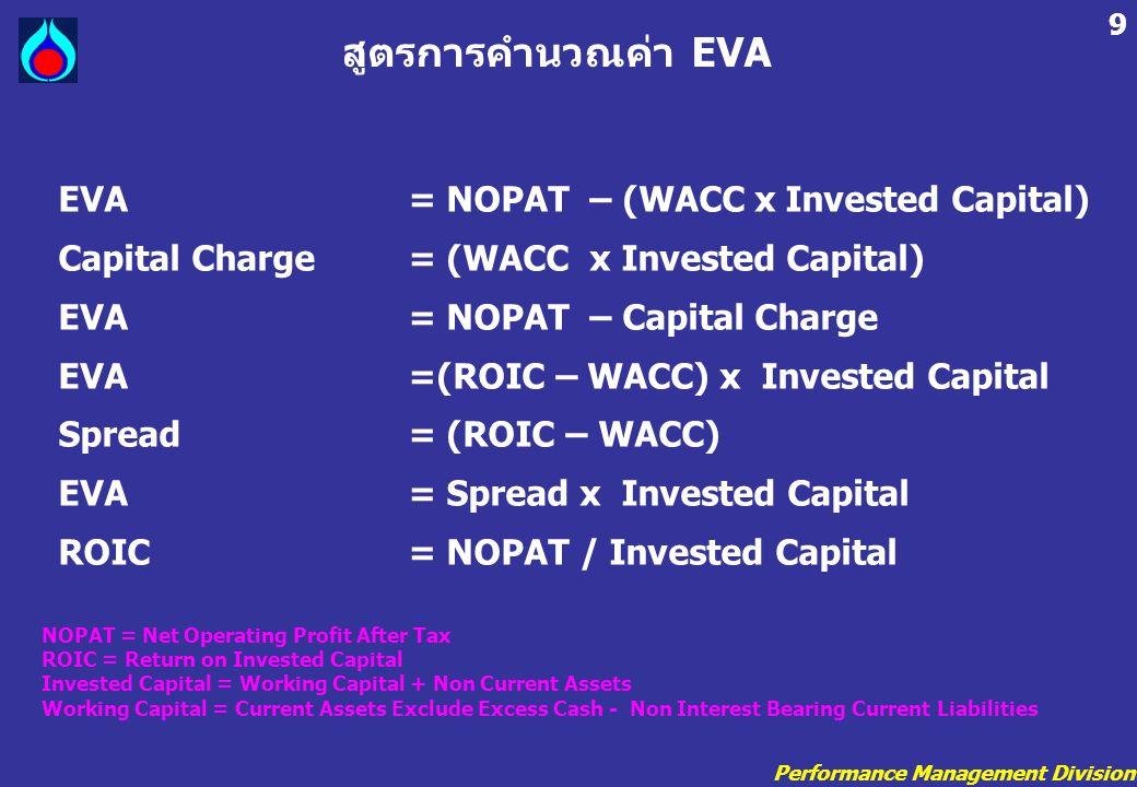 สูตรการคำนวณค่า EVA EVA = NOPAT – (WACC x Invested Capital)