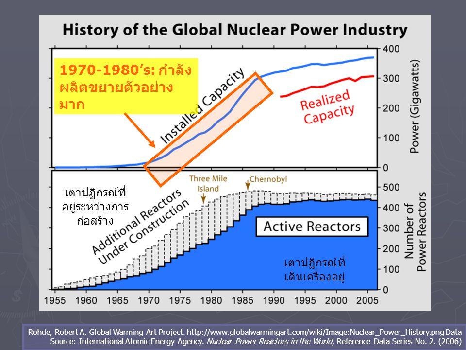 1970-1980's: กำลังผลิตขยายตัวอย่างมาก