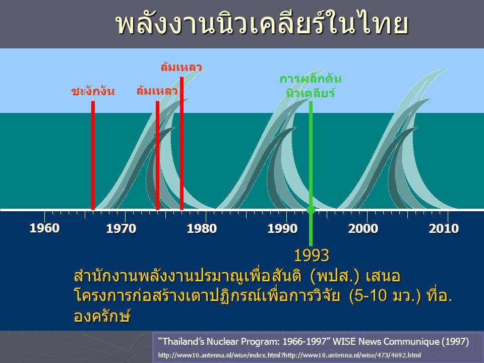 พลังงานนิวเคลียร์ในไทย