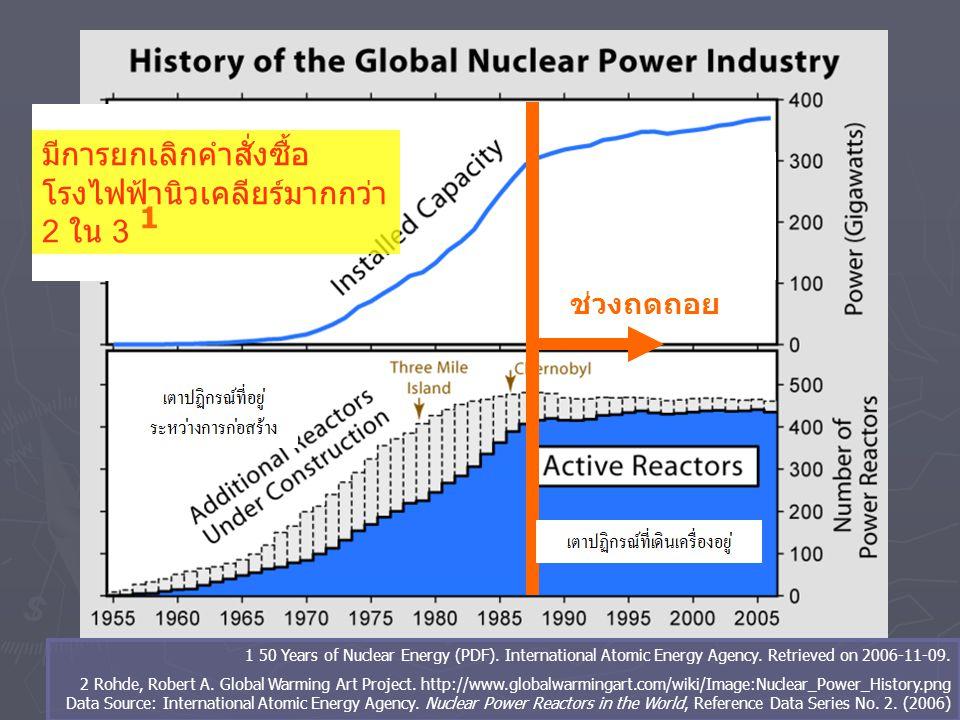 มีการยกเลิกคำสั่งซื้อโรงไฟฟ้านิวเคลียร์มากกว่า 2 ใน 3 1