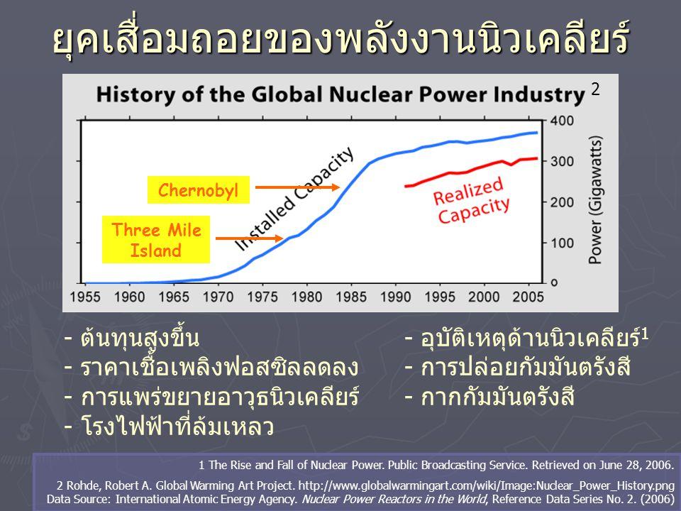 ยุคเสื่อมถอยของพลังงานนิวเคลียร์