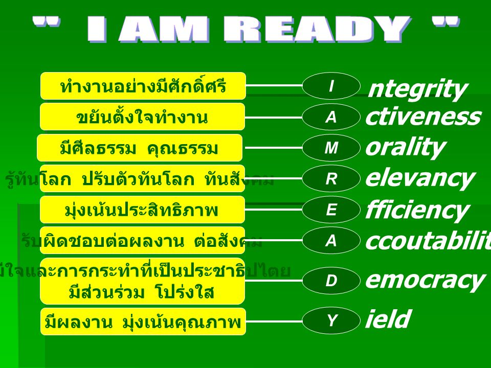 I AM READY ntegrity ctiveness orality elevancy fficiency