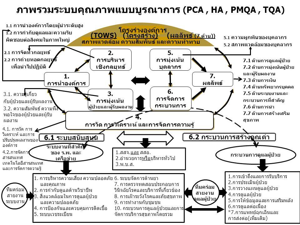 ภาพรวมระบบคุณภาพแบบบูรณาการ (PCA , HA , PMQA , TQA)