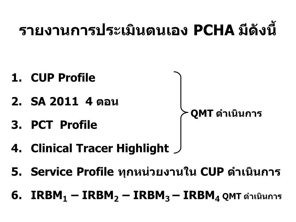 รายงานการประเมินตนเอง PCHA มีดังนี้