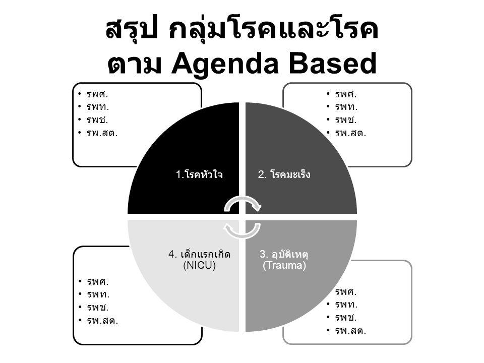สรุป กลุ่มโรคและโรค ตาม Agenda Based